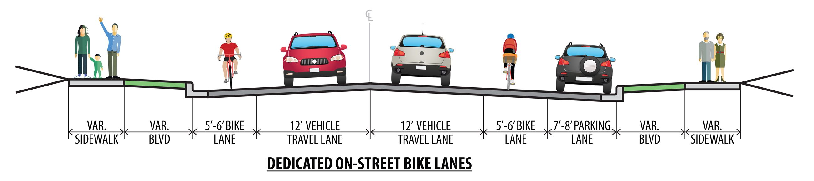 Cross Section of On-Street Bike Lane Related to Roadway
